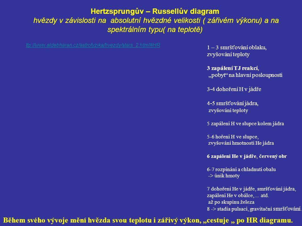 Hertzsprungův – Russellův diagram hvězdy v závislosti na absolutní hvězdné velikosti ( zářivém výkonu) a na spektrálním typu( na teplotě)