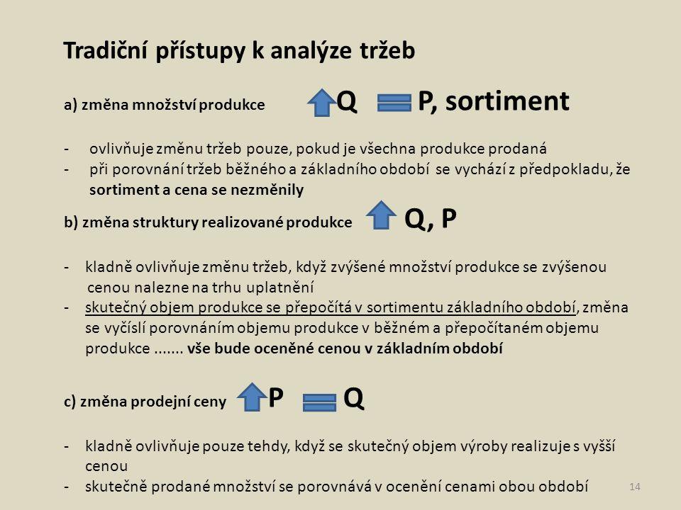 Tradiční přístupy k analýze tržeb