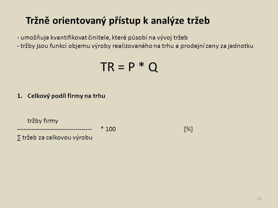 TR = P * Q Tržně orientovaný přístup k analýze tržeb