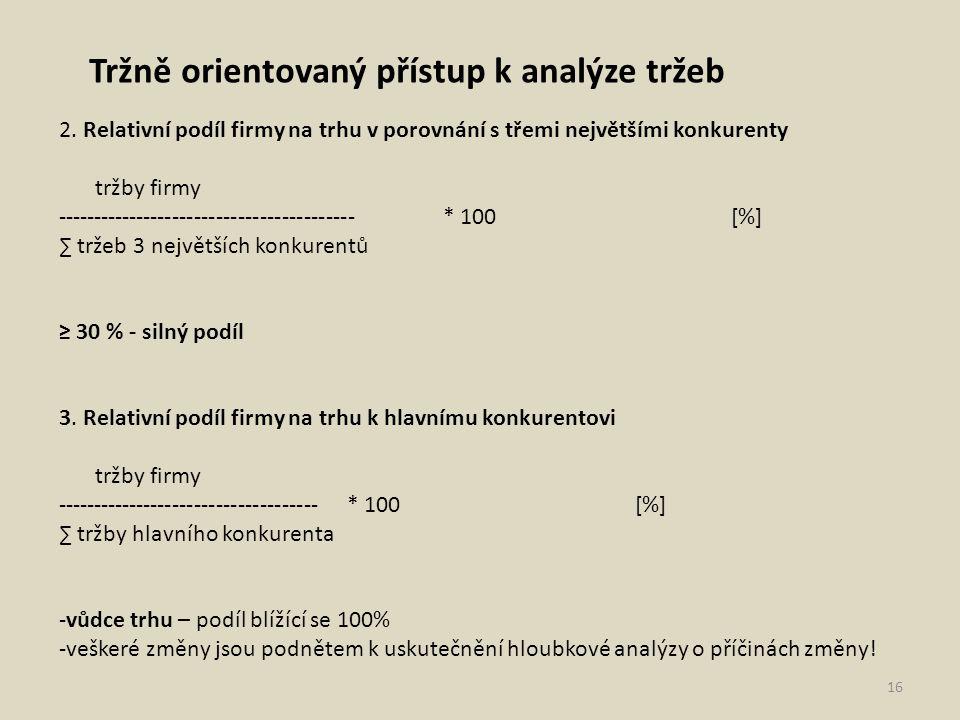Tržně orientovaný přístup k analýze tržeb