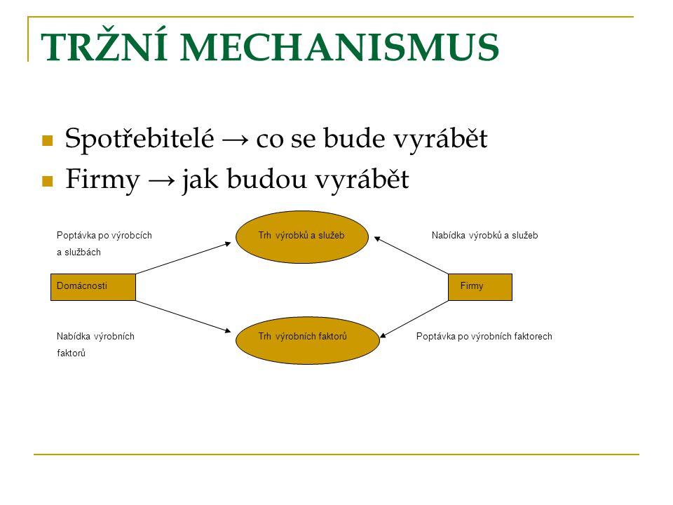 TRŽNÍ MECHANISMUS Spotřebitelé → co se bude vyrábět