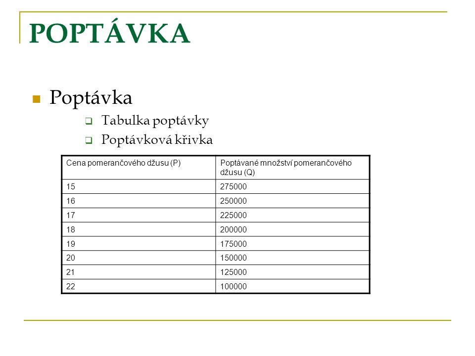 POPTÁVKA Poptávka Tabulka poptávky Poptávková křivka