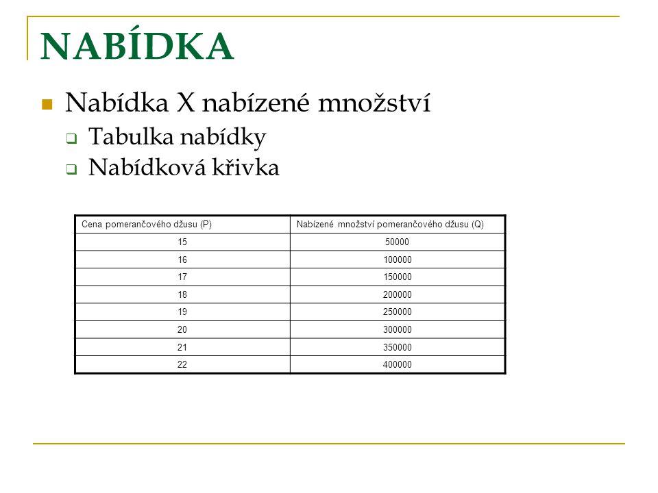 NABÍDKA Nabídka X nabízené množství Tabulka nabídky Nabídková křivka