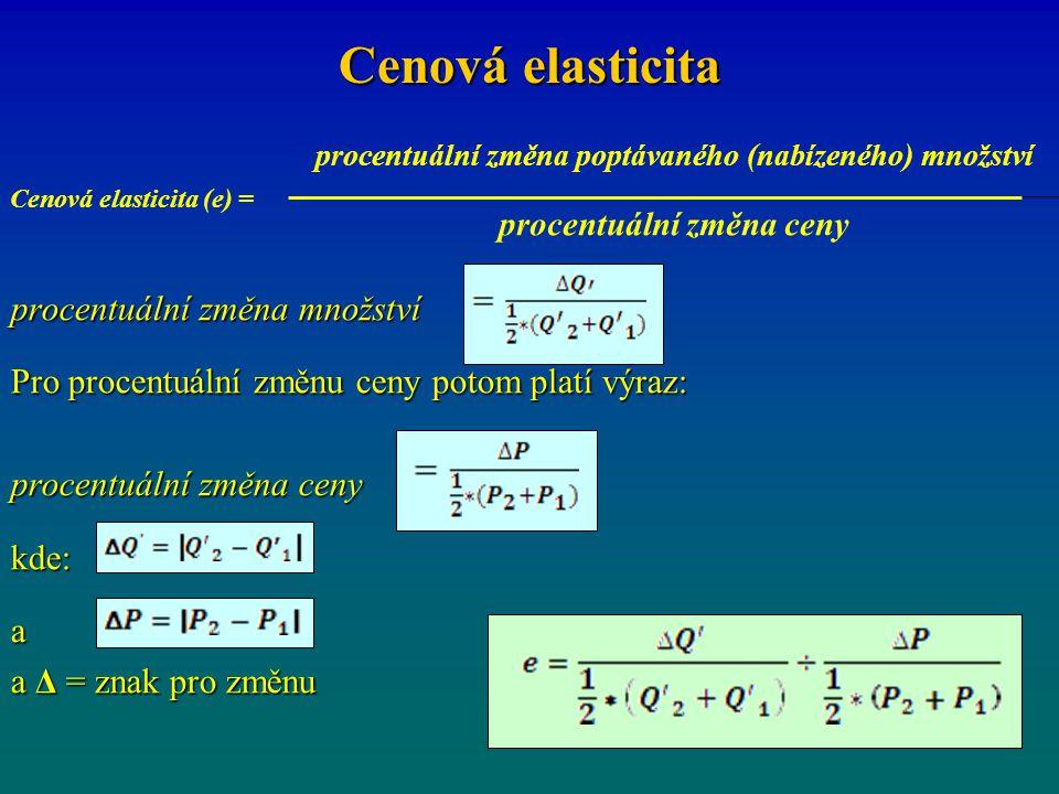 Cenová elasticita procentuální změna množství