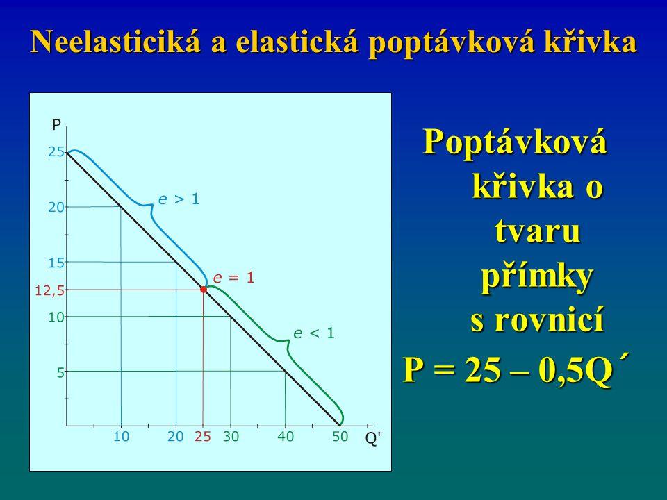 Neelasticiká a elastická poptávková křivka