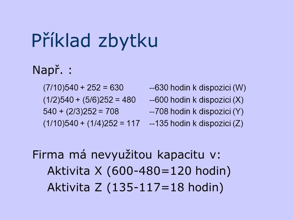 Příklad zbytku Např. : (7/10)540 + 252 = 630 ‑‑630 hodin k dispozici (W) (1/2)540 + (5/6)252 = 480 ‑‑600 hodin k dispozici (X)