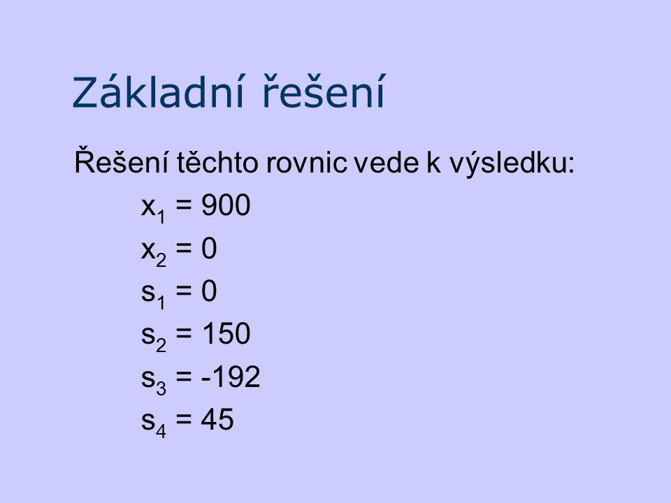 Základní řešení Řešení těchto rovnic vede k výsledku: x1 = 900 x2 = 0