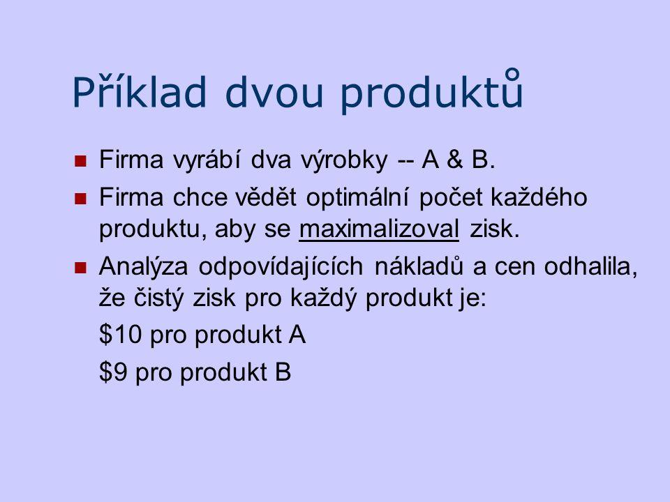 Příklad dvou produktů Firma vyrábí dva výrobky -- A & B.
