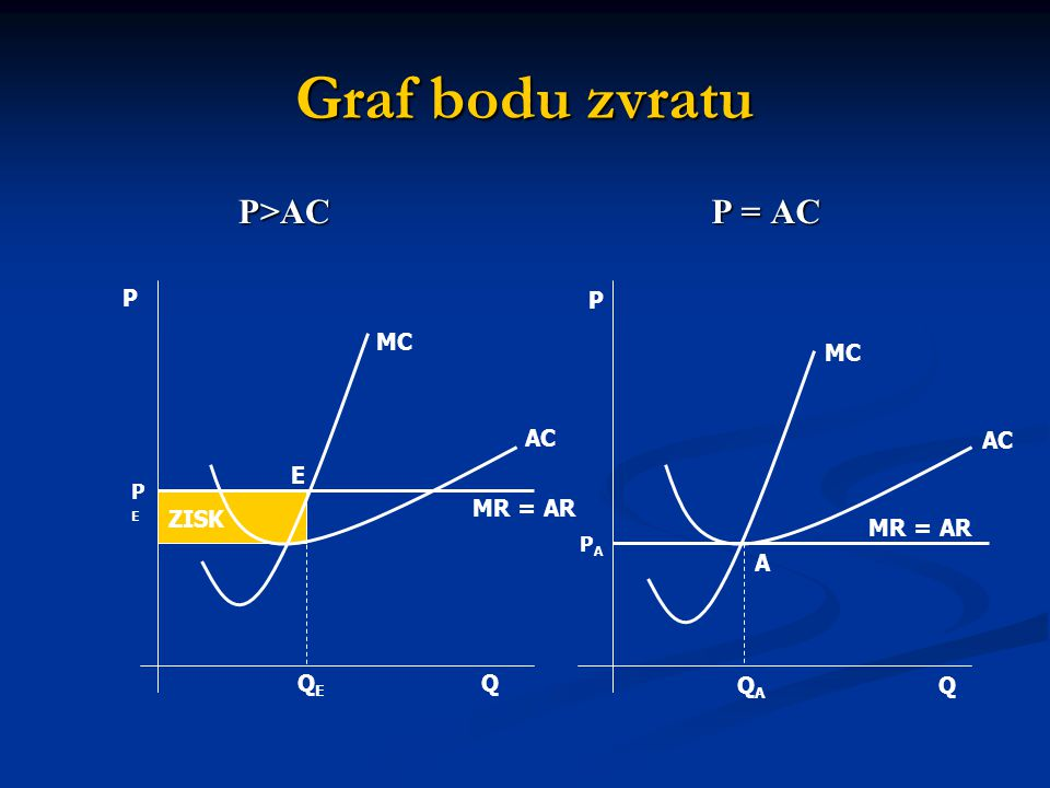 Graf bodu zvratu P>AC P = AC P P MC MC AC AC E MR = AR ZISK MR = AR