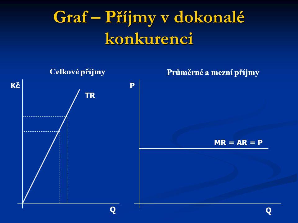 Graf – Příjmy v dokonalé konkurenci