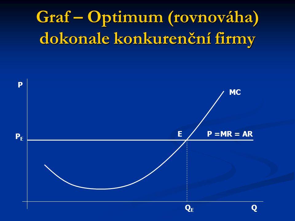 Graf – Optimum (rovnováha) dokonale konkurenční firmy