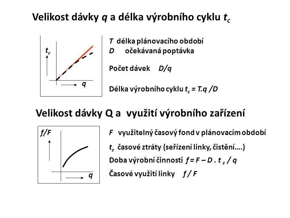 Velikost dávky q a délka výrobního cyklu tc