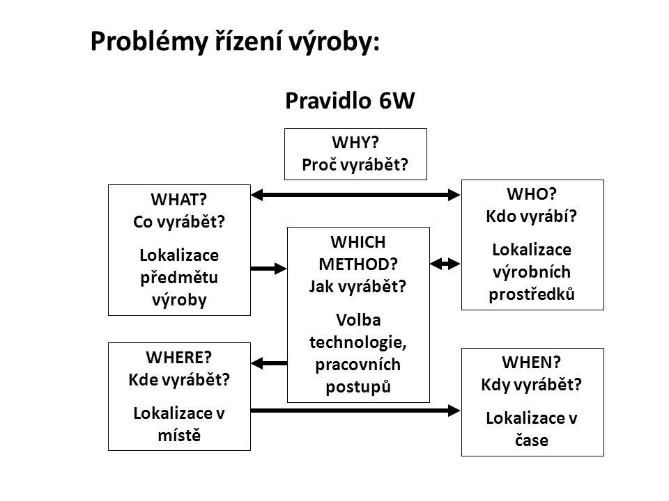 Problémy řízení výroby: