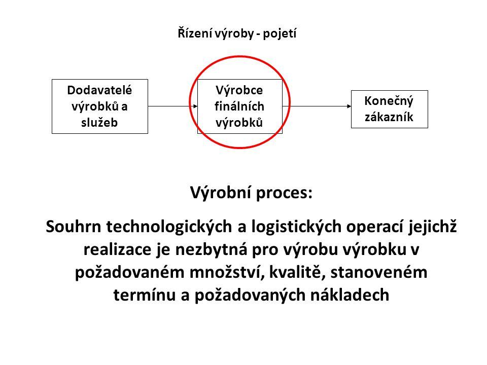Dodavatelé výrobků a služeb Výrobce finálních výrobků