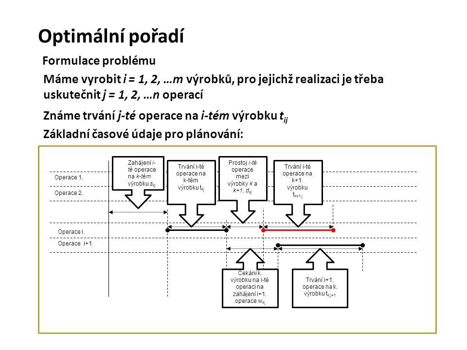 Optimální pořadí Formulace problému