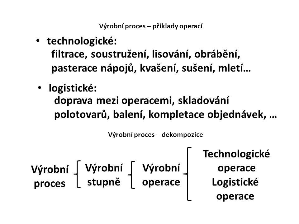 Technologické operace Výrobní proces Výrobní stupně Výrobní operace