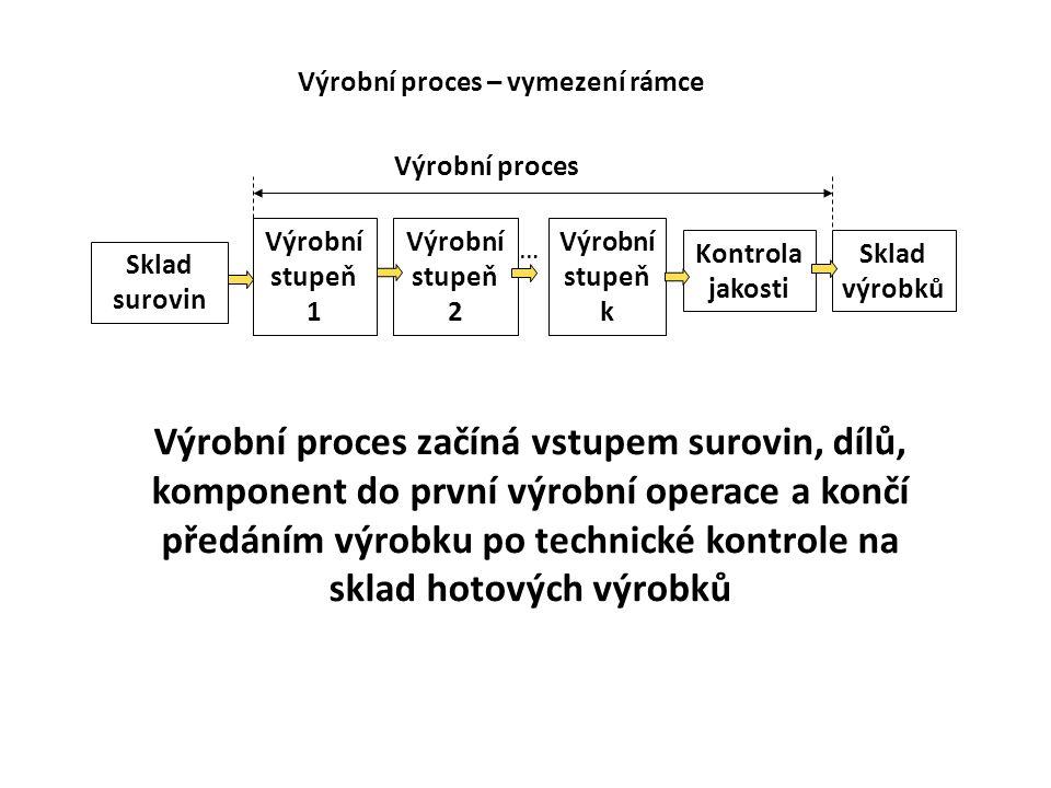 Výrobní proces – vymezení rámce