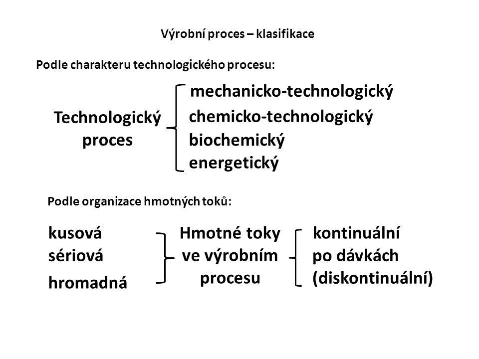 Technologický proces Hmotné toky ve výrobním procesu