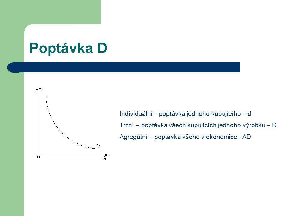 Poptávka D Individuální – poptávka jednoho kupujícího – d