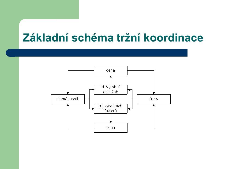 Základní schéma tržní koordinace