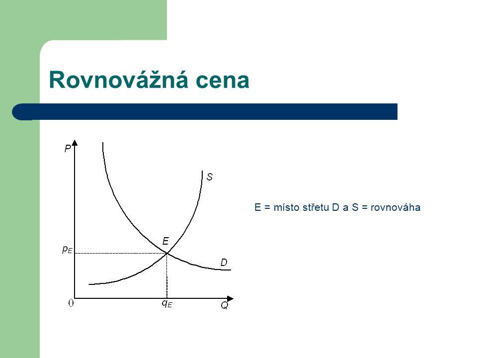 Rovnovážná cena E = místo střetu D a S = rovnováha