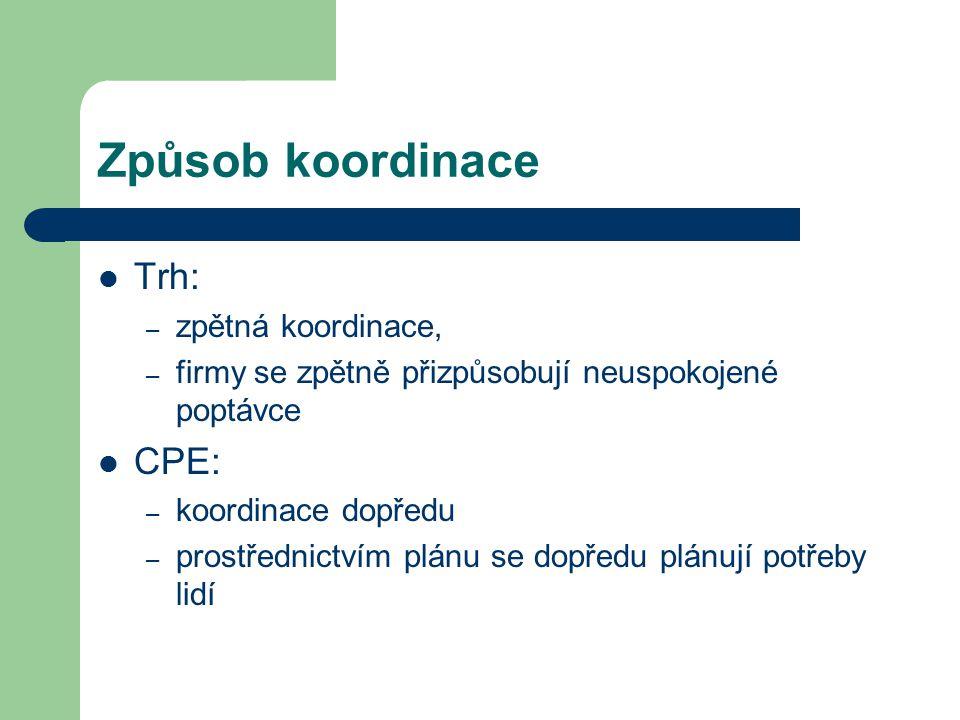 Způsob koordinace Trh: CPE: zpětná koordinace,