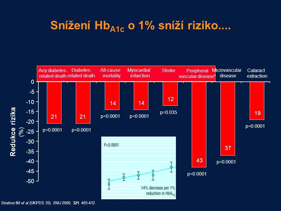 Snížení HbA1c o 1% sníží riziko....