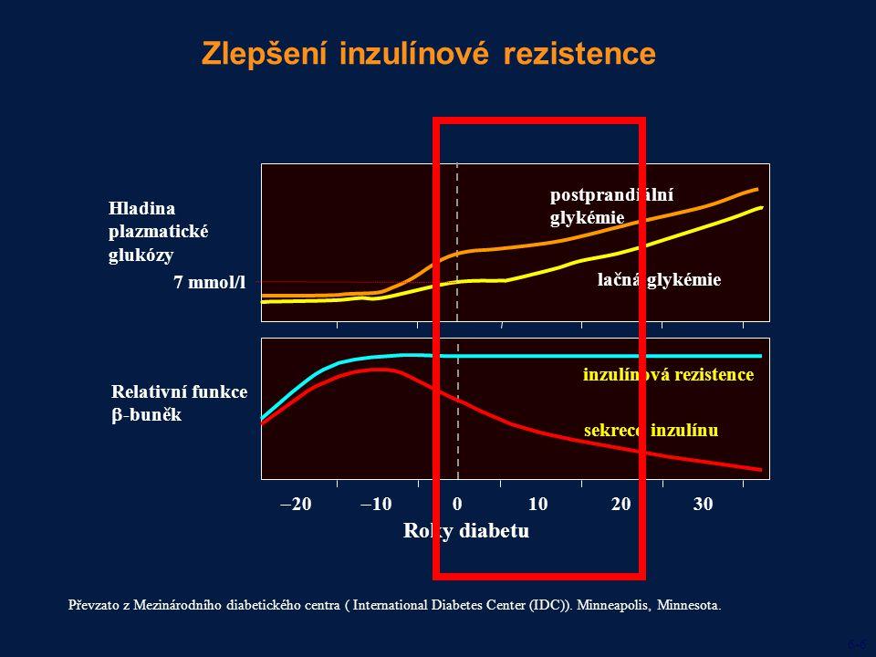 Zlepšení inzulínové rezistence