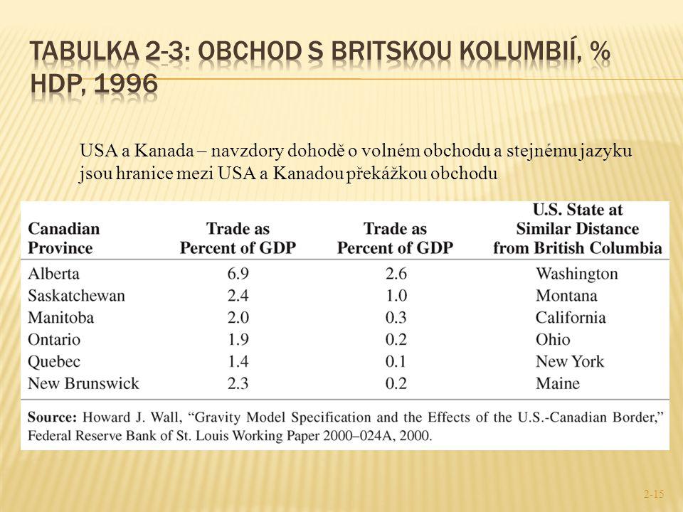 Tabulka 2-3: Obchod s Britskou Kolumbií, % HDP, 1996