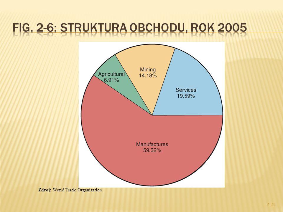 Fig. 2-6: Struktura obchodu, rok 2005