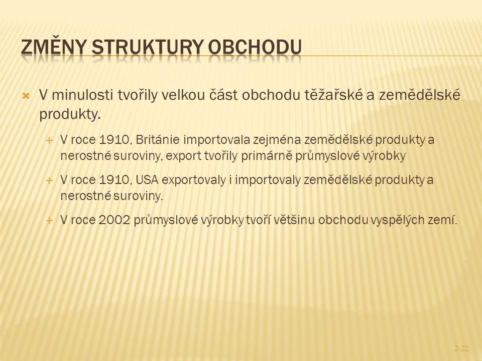 Změny struktury obchodu