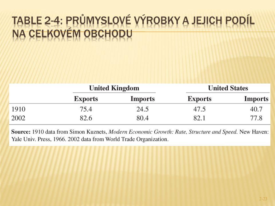 Table 2-4: Průmyslové výrobky a jejich podíl na celkovém obchodu