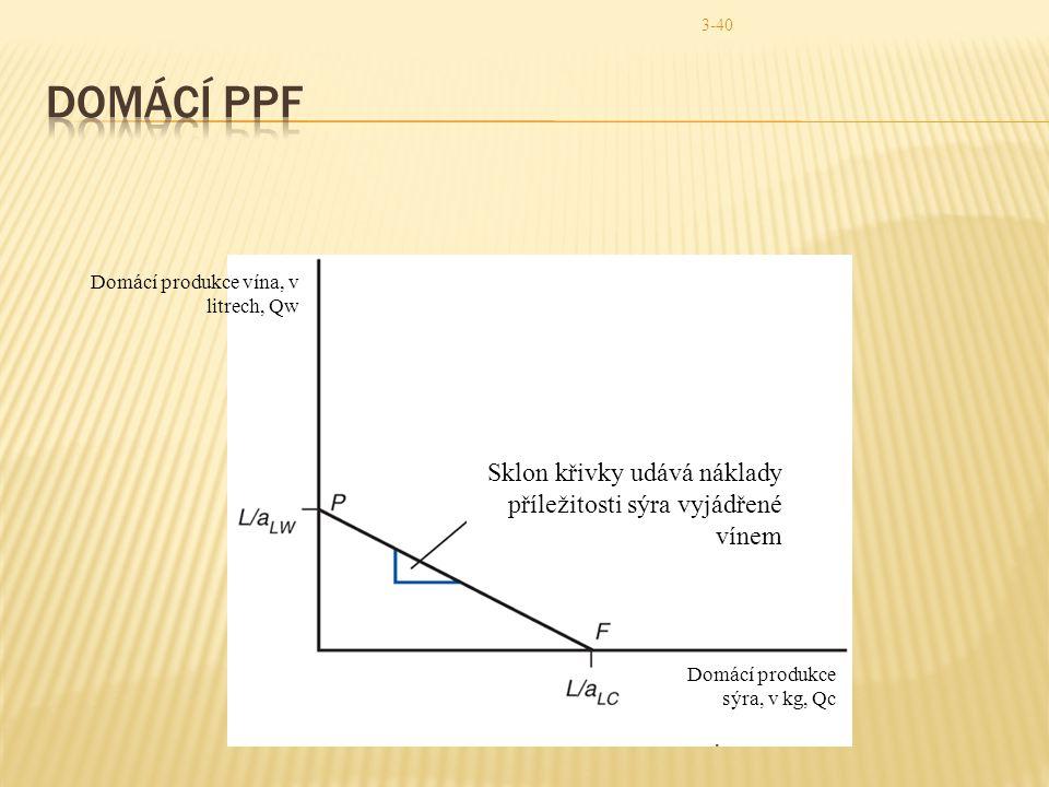Domácí PPF Domácí produkce vína, v litrech, Qw. Sklon křivky udává náklady příležitosti sýra vyjádřené vínem.