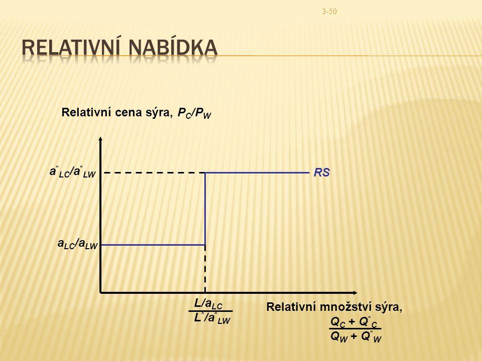 Relativní nabídka Relativní cena sýra, PC/PW a*LC/a*LW RS aLC/aLW
