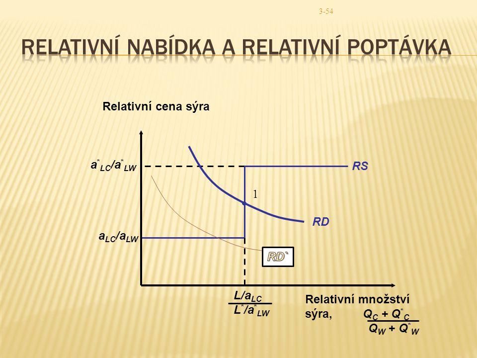 Relativní nabídka a relativní poptávka