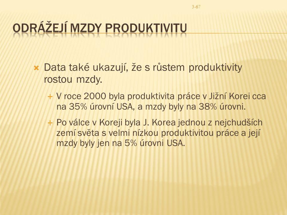 Odrážejí mzdy produktivitu