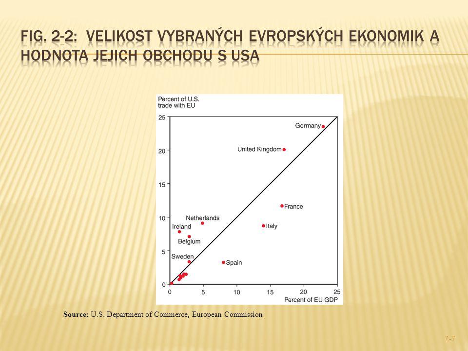 Fig. 2-2: Velikost vybraných evropských ekonomik a hodnota jejich obchodu s USA