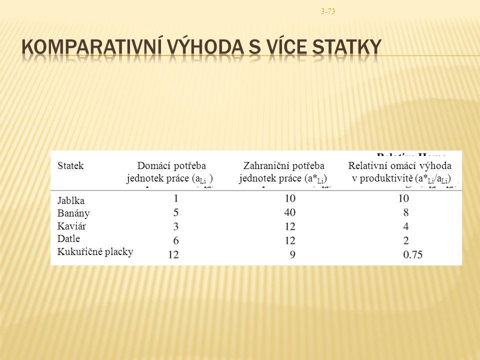 Komparativní výhoda s více statky