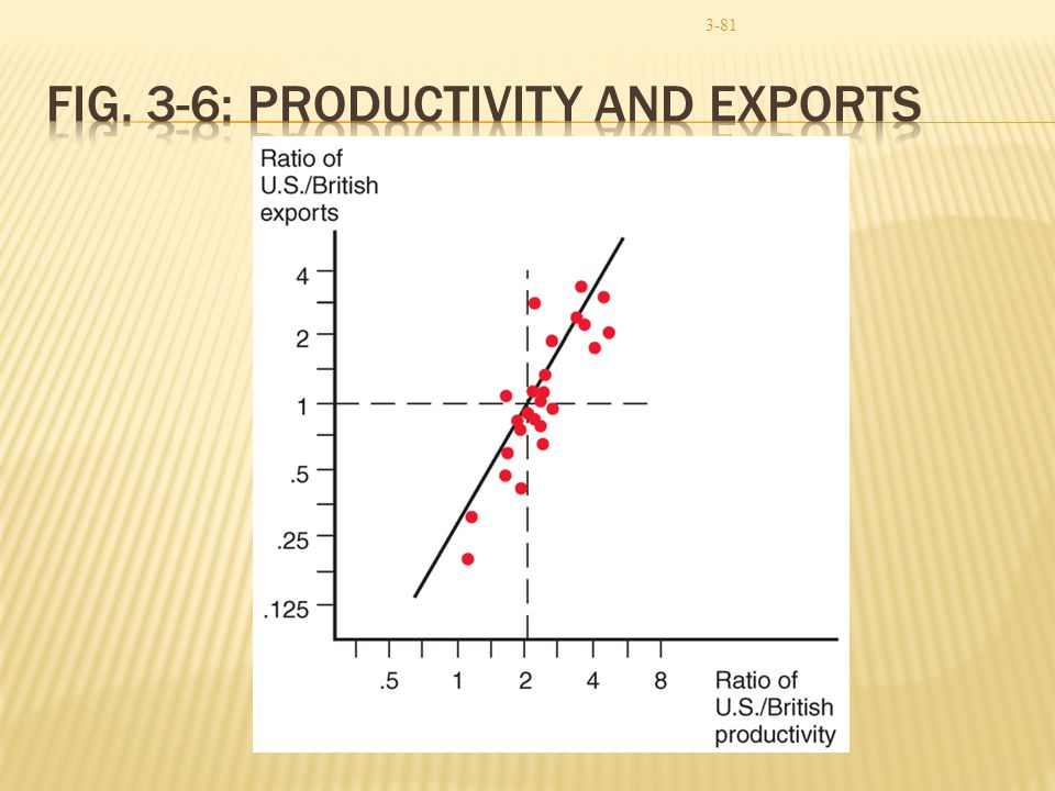 Fig. 3-6: Productivity and Exports