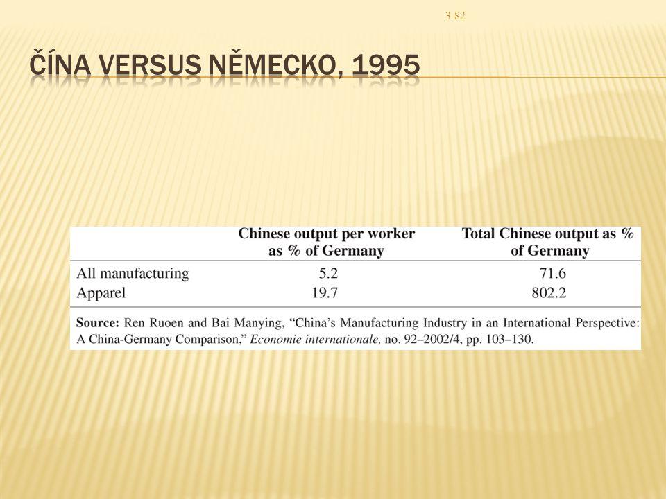 Čína versus německo, 1995