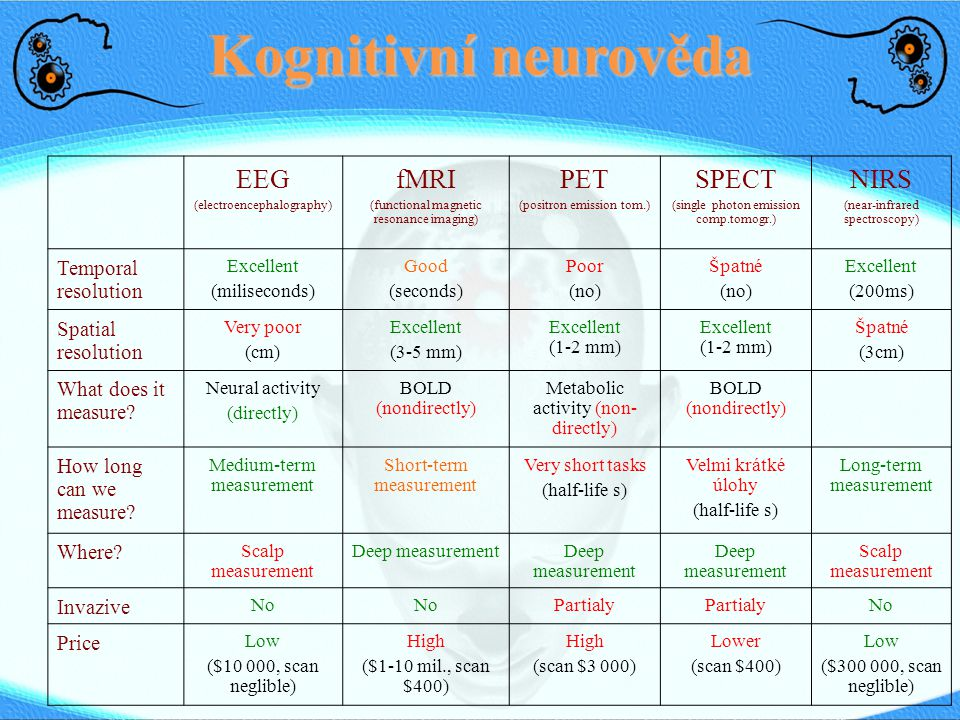 Kognitivní neurověda EEG fMRI PET SPECT NIRS Temporal resolution