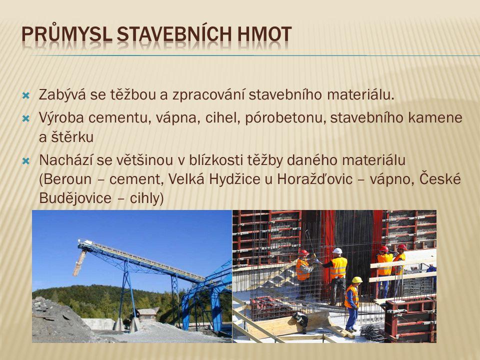 Průmysl stavebních hmot