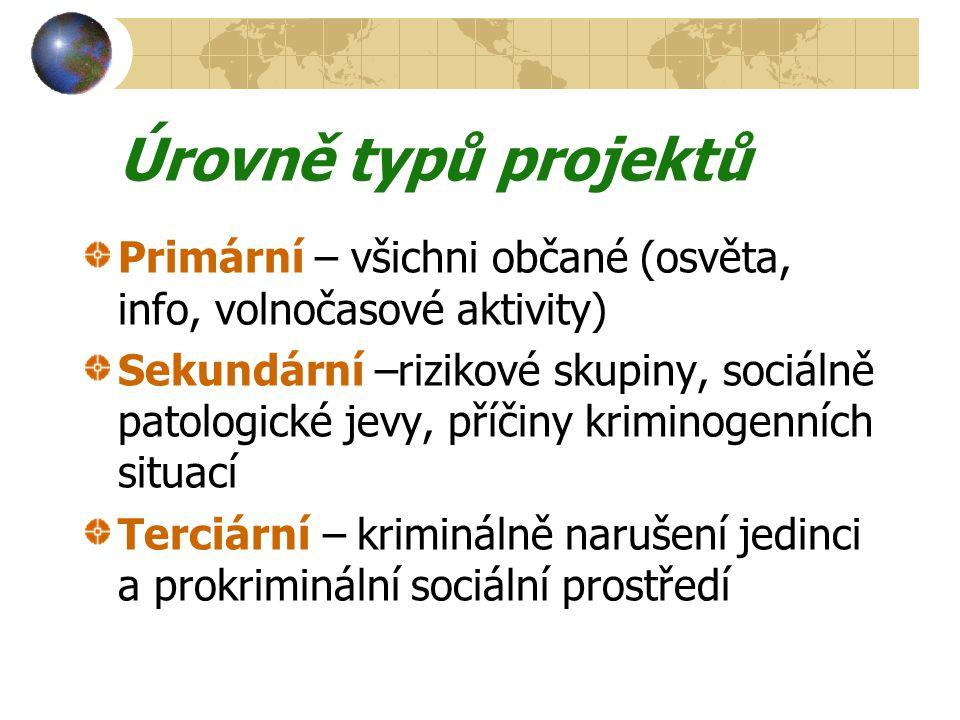 Úrovně typů projektů Primární – všichni občané (osvěta, info, volnočasové aktivity)
