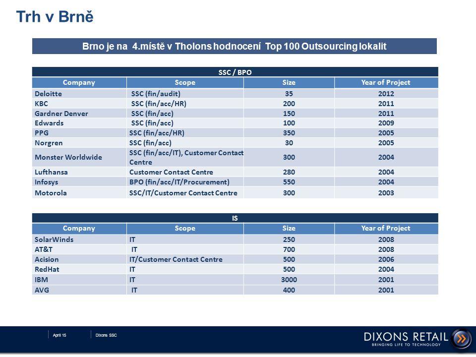 Brno je na 4.místě v Tholons hodnocení Top 100 Outsourcing lokalit