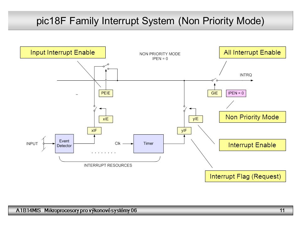 pic18F Family Interrupt System (Non Priority Mode)