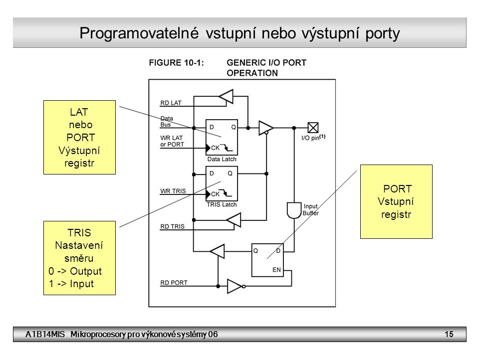 Programovatelné vstupní nebo výstupní porty