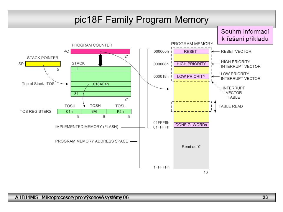 pic18F Family Program Memory