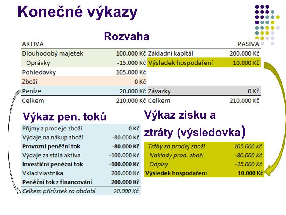 Konečné výkazy Rozvaha Výkaz pen. toků