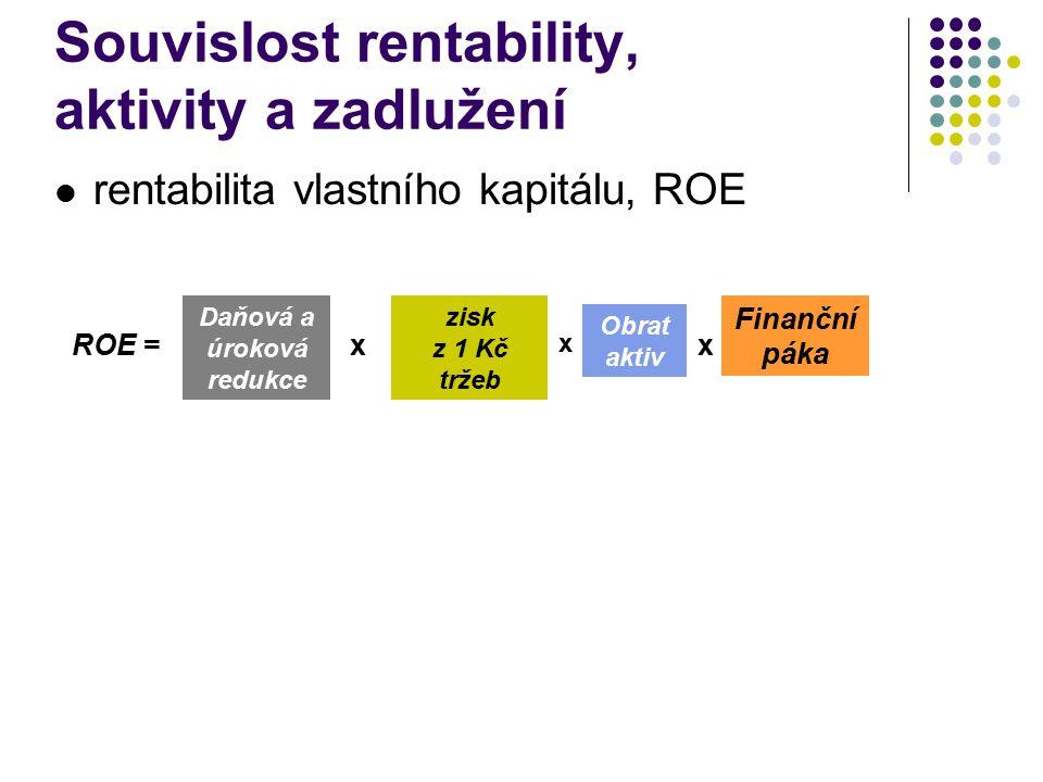 Souvislost rentability, aktivity a zadlužení