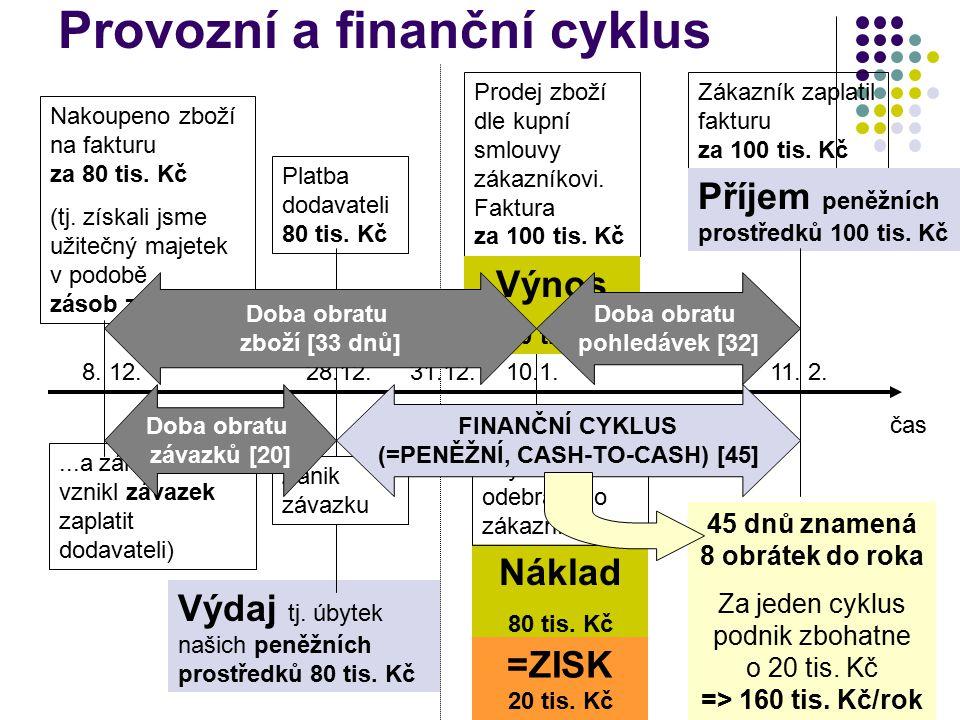 Provozní a finanční cyklus